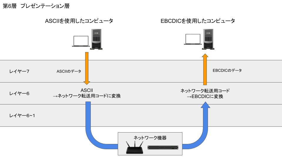 ネットワークとは?②【プロトコル・OSI参照モデルとは?】 | masalog